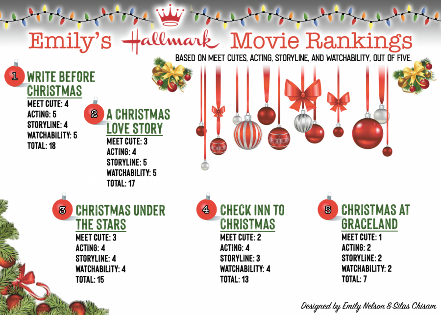 Hallmark+Christmas+movies+fight+for+top+spot